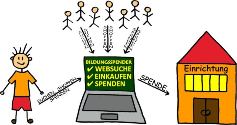 Online-Shopping für den guten Zweck. Unterstütze unsere Kita durch Online-Einkäufe über Bildungsspender - ohne zusätzliche Kosten